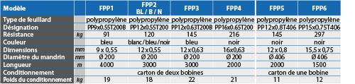 tabs - FPP