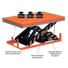 Table élévatrice électrique 1000 à 4000 kg -